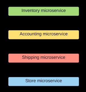 Microservices: Cưỡi ngựa xem hoa