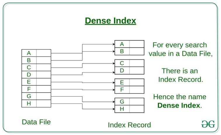 System Design Cơ Bản - Phần 5: Indexes