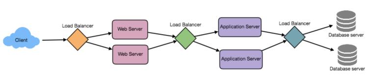 Cân bằng tải (Load Balancing)