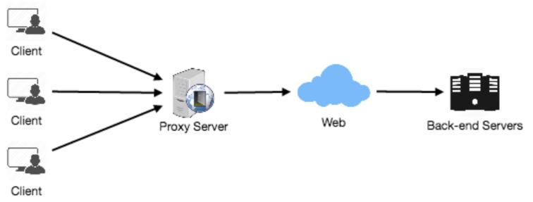 System Design Cơ Bản: Proxies