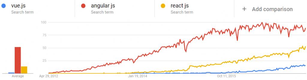 Tại sao dùng Vue.js