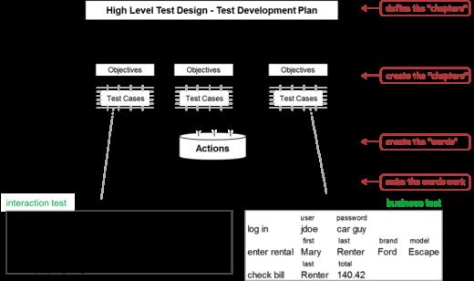 Để tự động hóa kiểm thử thành công – Phần 2