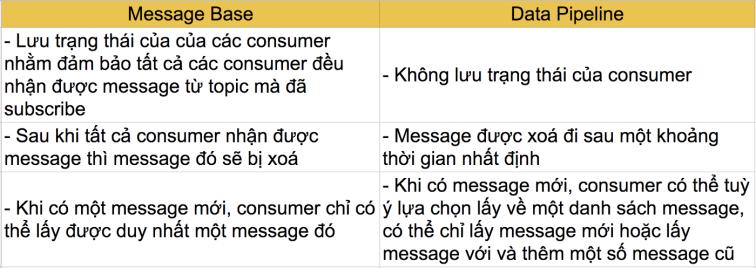 System Design Cơ Bản: Message Broker