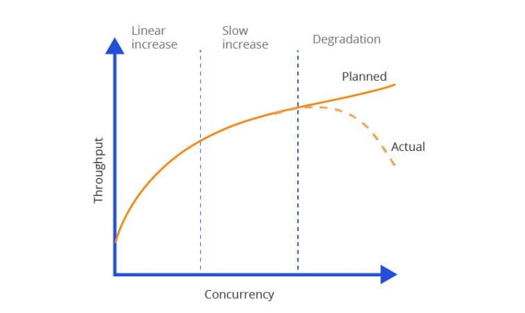 Capacity Planning - Dự toán công suất cho ứng dụng (Tập 1 )