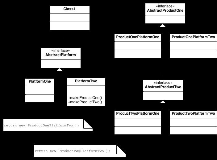 Giới thiệu Abstract Factory Pattern