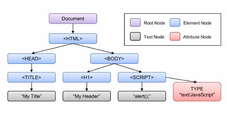DOM là gì? Tìm hiểu và thao tác DOM trong Javascript