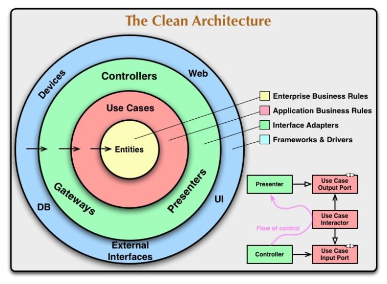Clean Architecture: Đứng trên vai những gã khổng lồ
