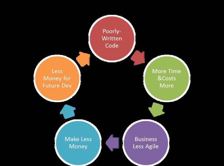 Technical Debt và Legacy System