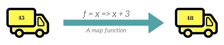 functor là gì
