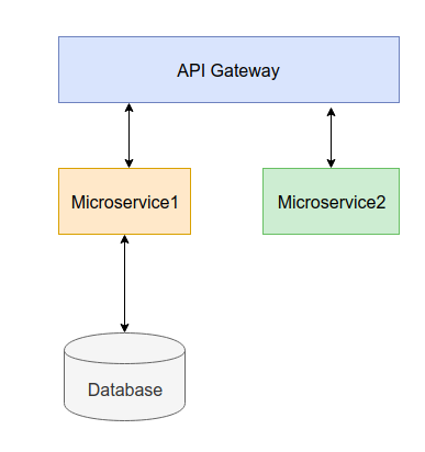 Phát triển phần mềm theo kiến trúc microservice