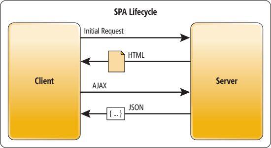 So sánh Single Page App (SPA) vs Progressive Web App (PWA)