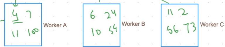 Distributed Data Processing using MapReduce