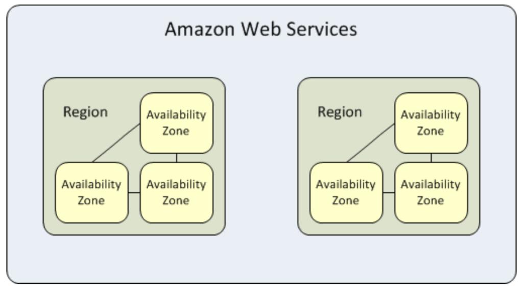 Phần 1 - Học AWS cơ bản: Quán Net