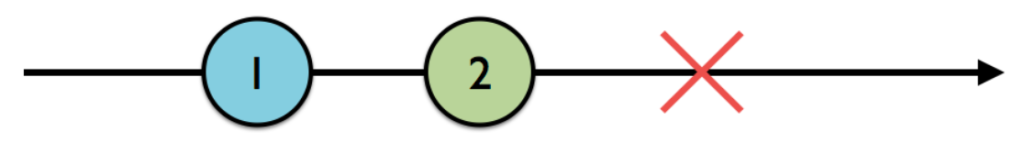 RxSwift 6: Observables