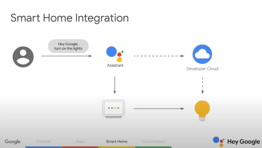 Smart home integration google assistant