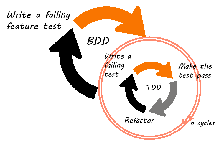 Tổng quan về TDD-BDD & KTPM trong mô hình Agile từ góc nhìn của một Acceptance Tester