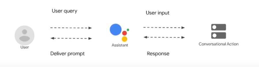 cấu trúc Google Assistatn xử lý request