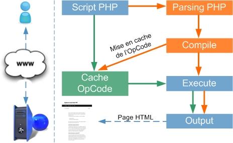 Tại sao PHP lại chậm? Vậy có những cách nào để tối ưu PHP?
