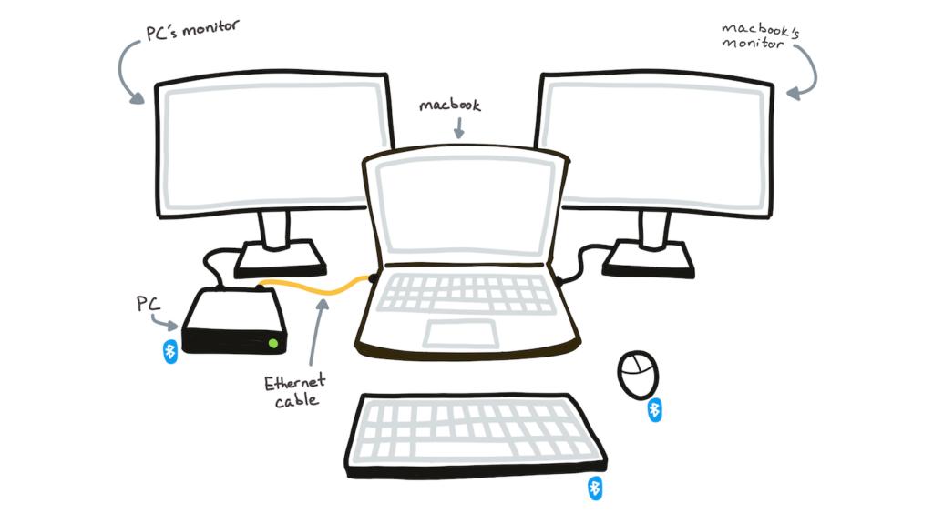 Một phím một chuột và 2 máy tính