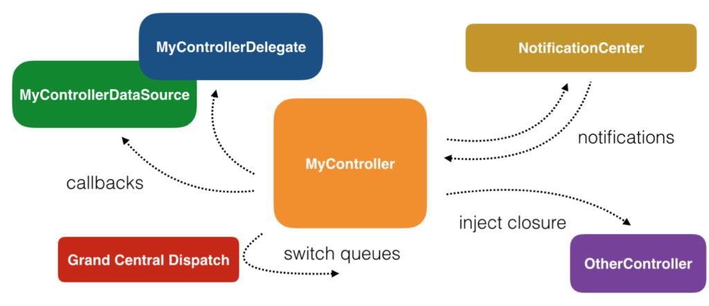 RxSwift 2: Khái niệm cơ bản về lập trình bất đồng bộ