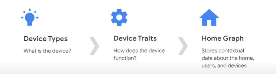 google smart home integration