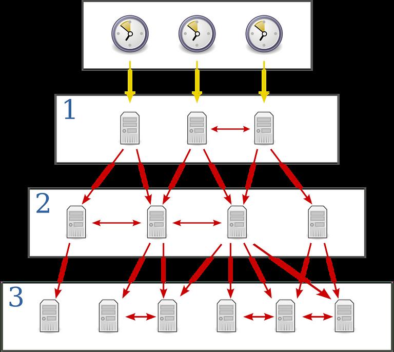 SNTP – Simple Network Time Protocol là gì?
