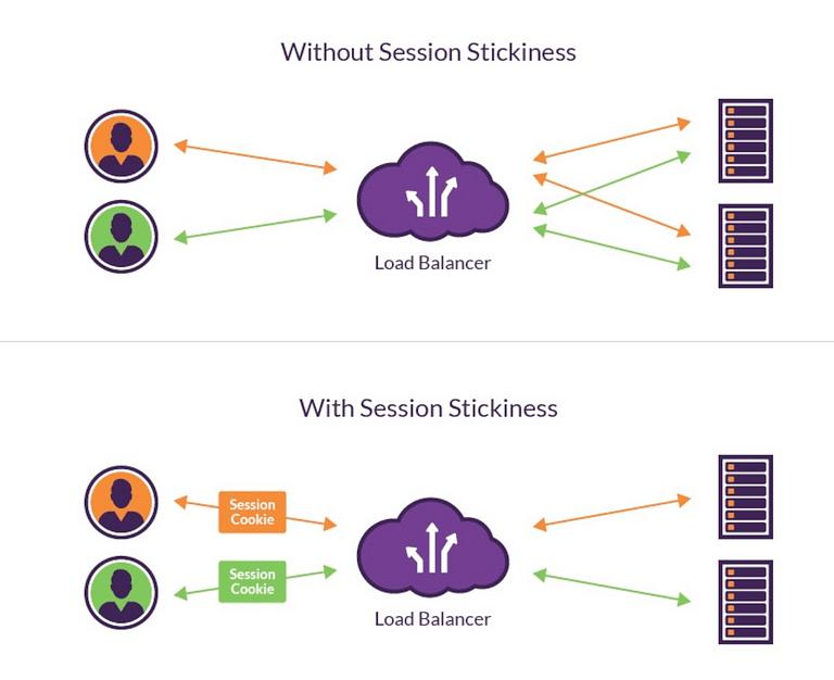 Load Balancers I – Stateful App Servers và những điều nên biết