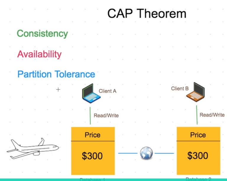Hiểu hơn về CAP Theorem trong System Design