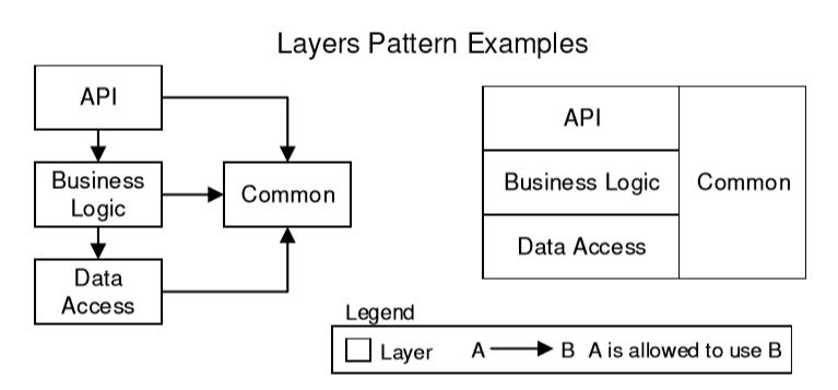 Software Architecture – Tìm hiểu Layers Pattern
