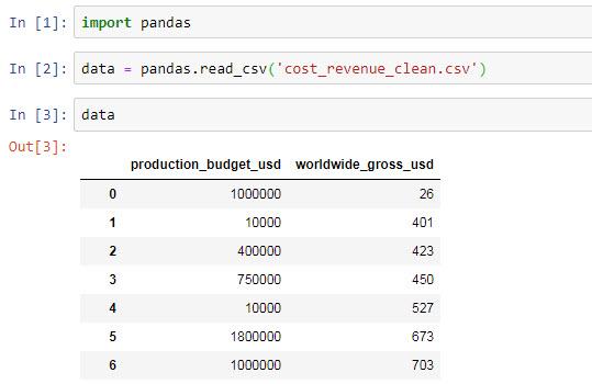 Phân tách dữ liệu với DataFrame trong Python