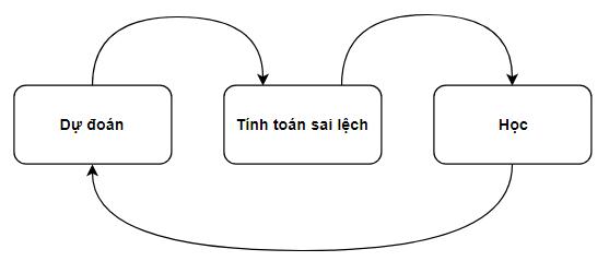 Quy trình 3 bước trong Machine Learning và hàm chi phí
