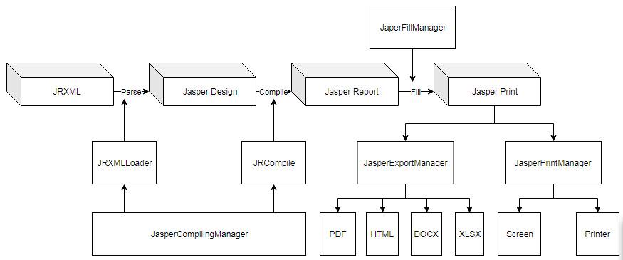 JasperReport là gì?