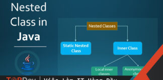 Nested class trong Java