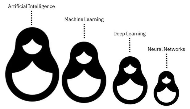 Ranh giới mong manh giữa NGƯỜI và MÁY (AI, ML, DL và NN)